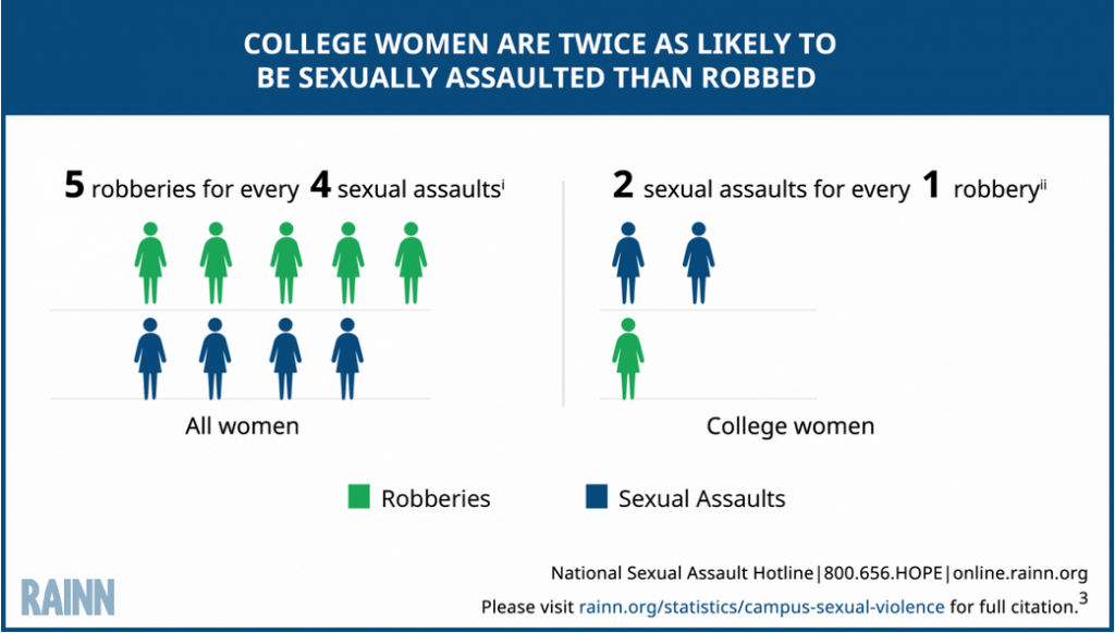 College Women are Twice as Likely to be Raped than Robbed